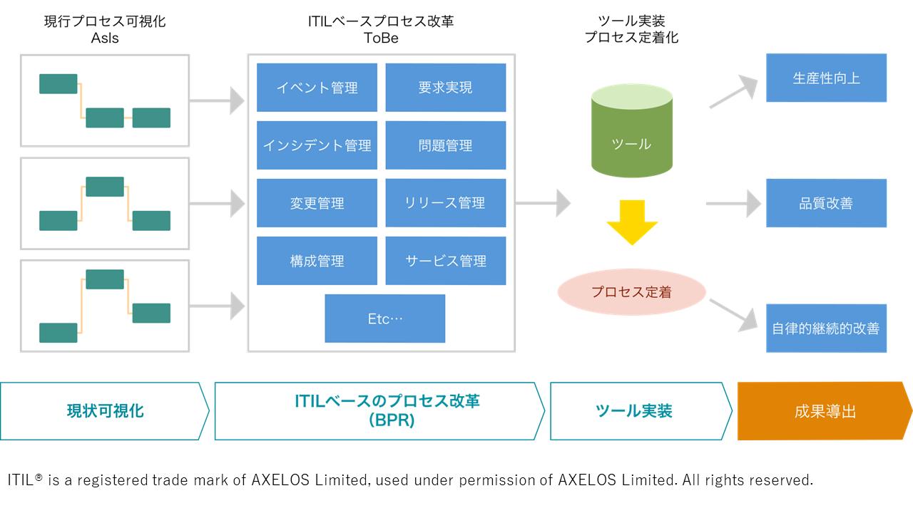 ITサービスマネジメント構築(ITIL®適用)