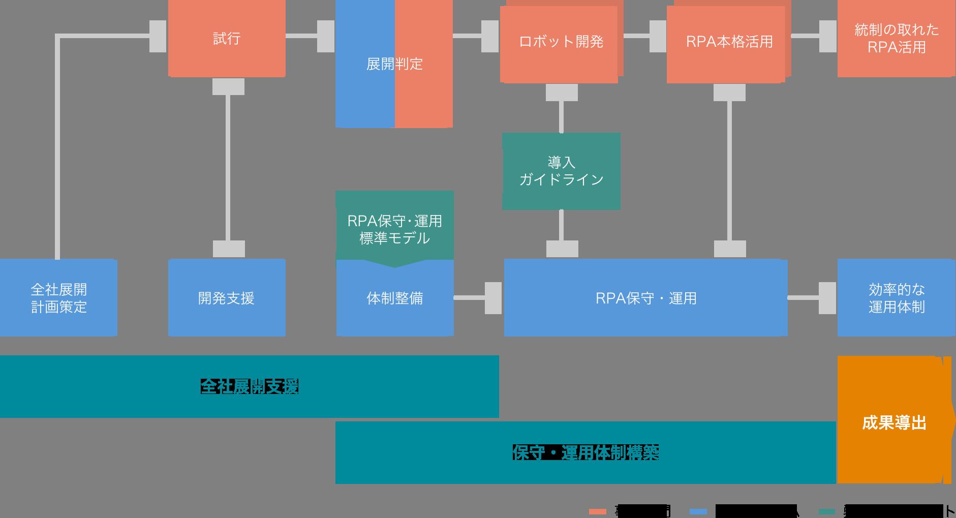 RPA全社展開及び保守運用体制構築