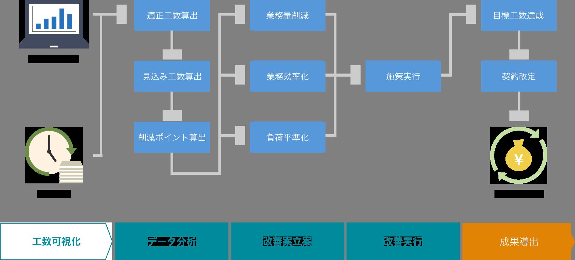 システム運用コスト削減/最適化