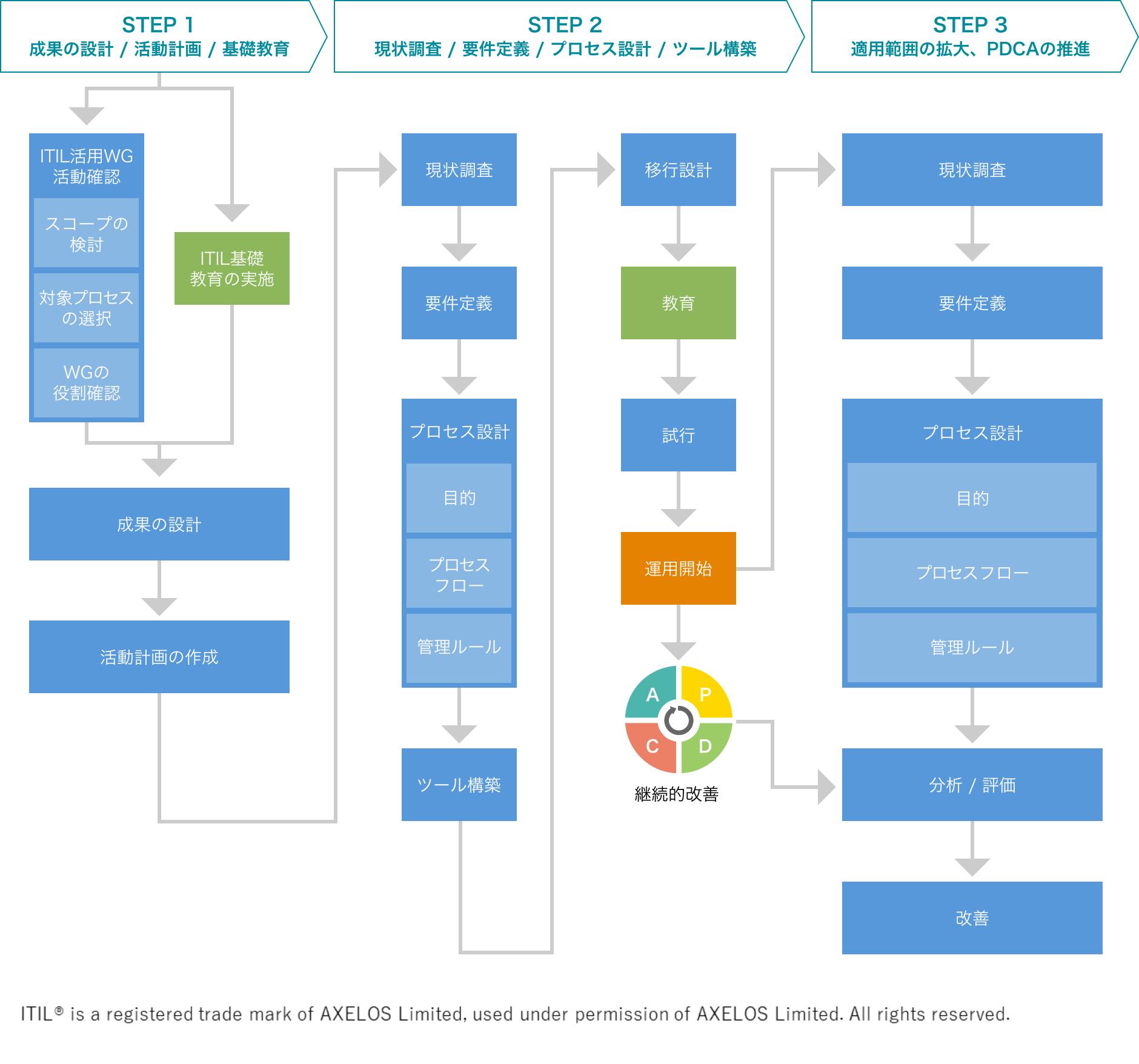 ITIL活用による品質改善、価値向上