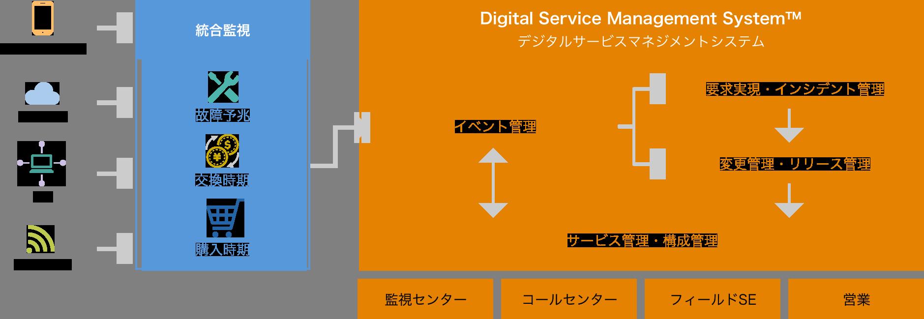 予防保守/IoT監視(DSMS)