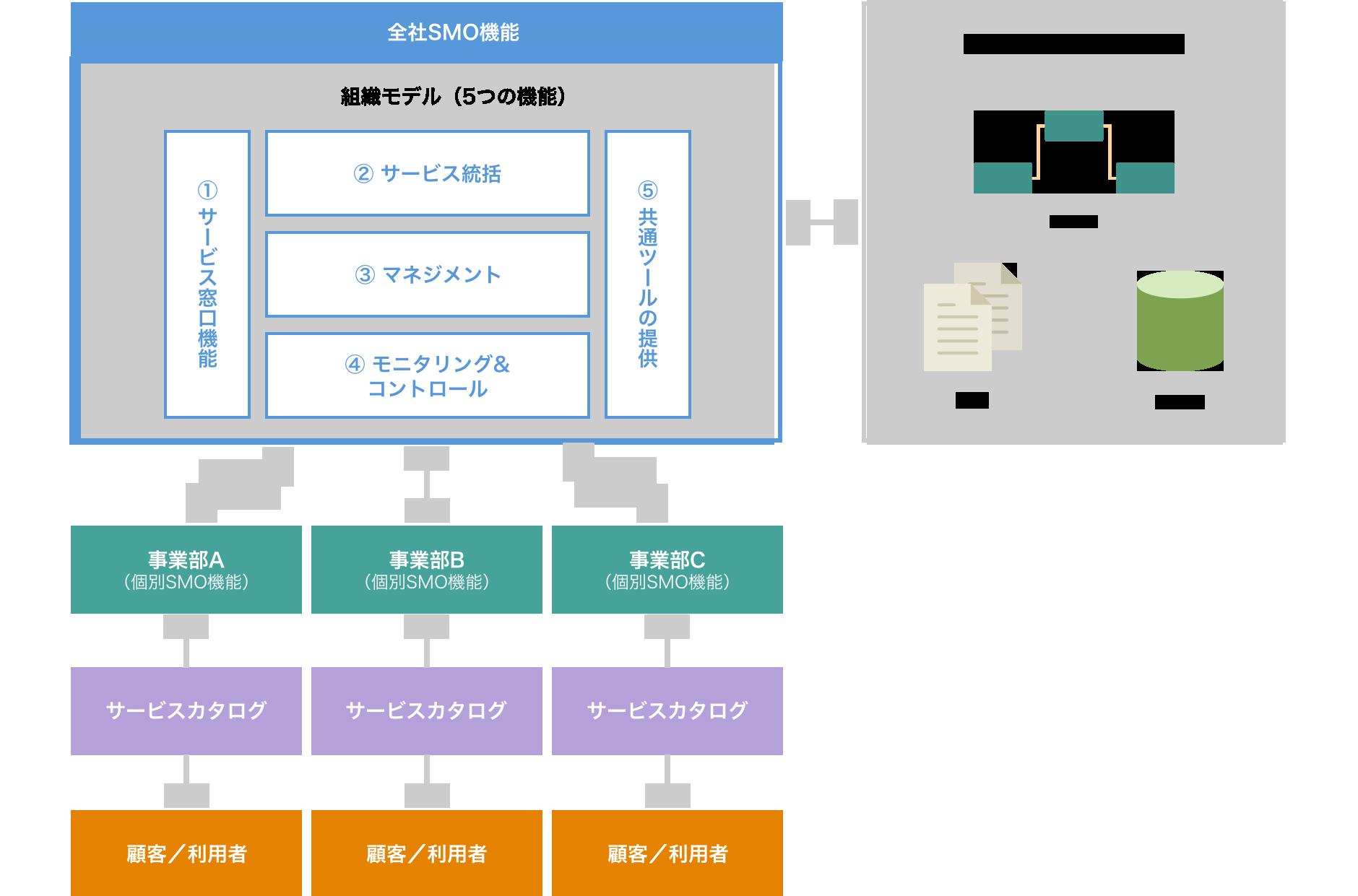 デジタルビジネス運営組織設計