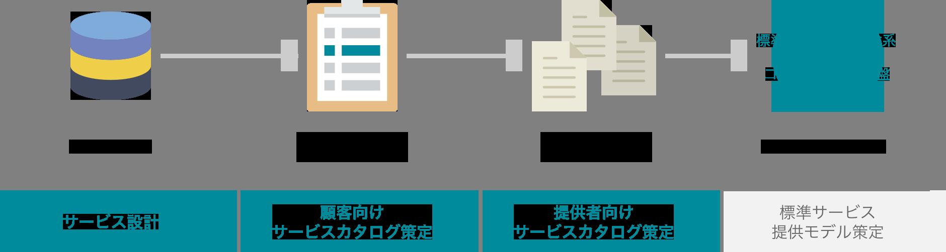 サービス設計/サービスカタログ策定