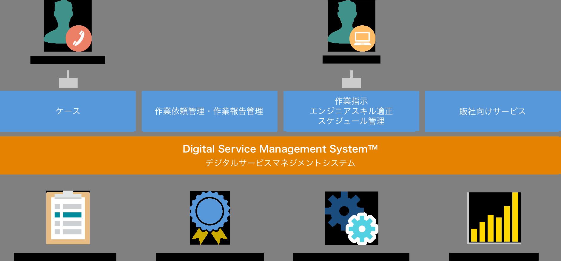 フィールドサービスオートメーション(DSMS)