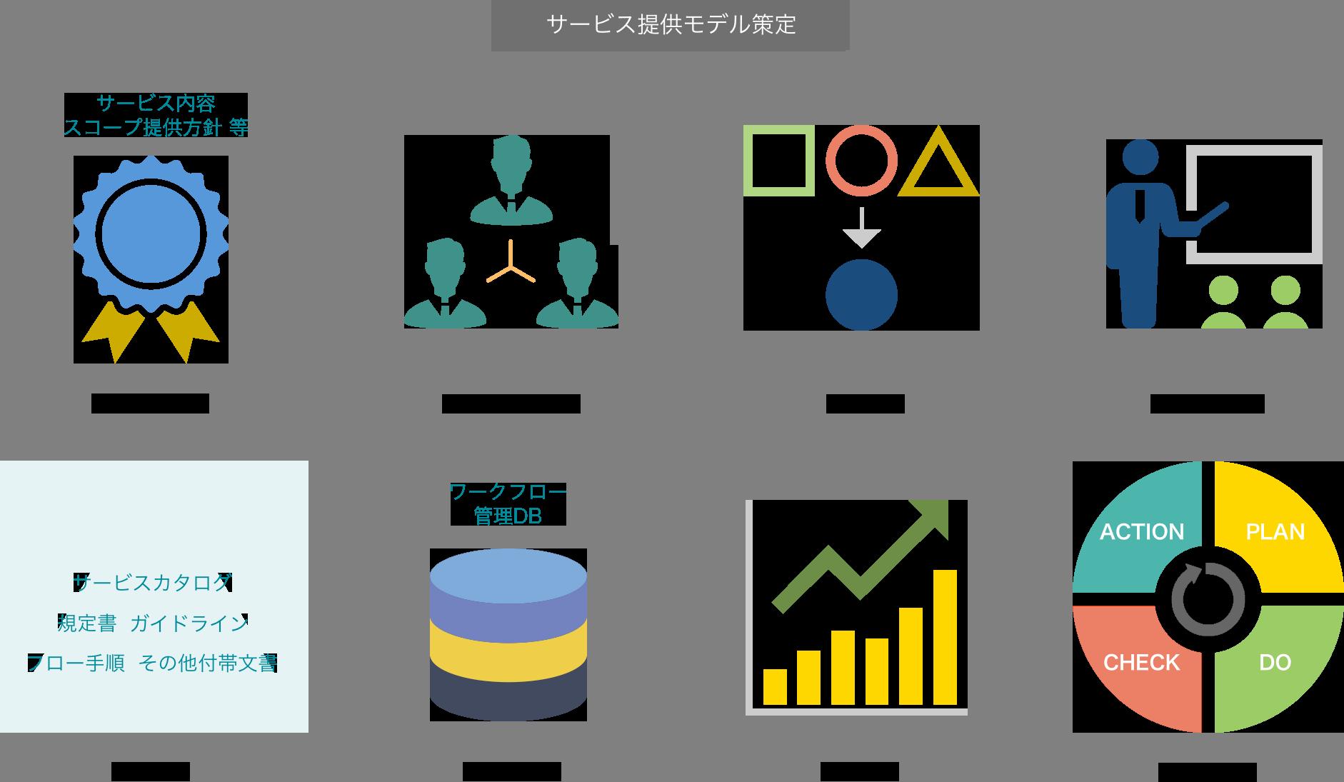 サービス提供標準モデル策定